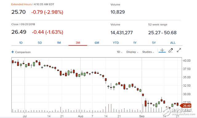 京东股价大跌去近一半 内在原因或是京东的AB股制度