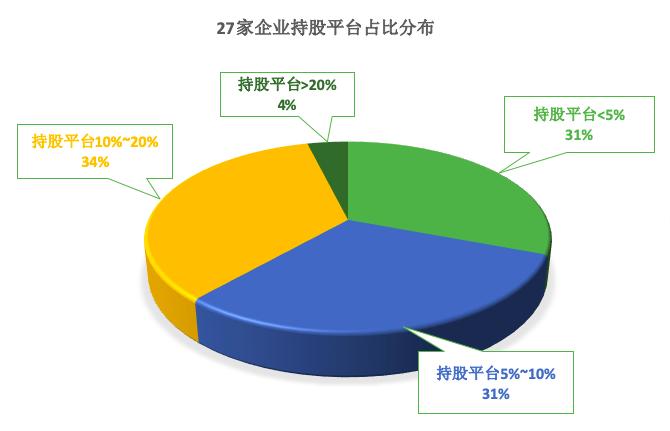 27家企业持股平台占比分布