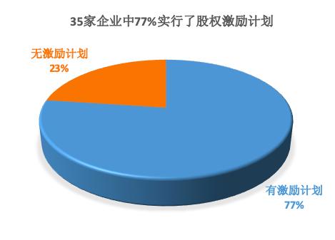 35家企业中77%实行了股权激励计划