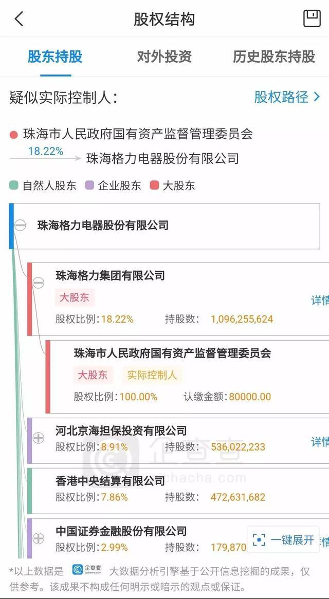 格力股权架构